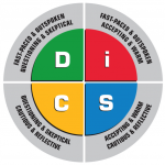 DiSC-People-read